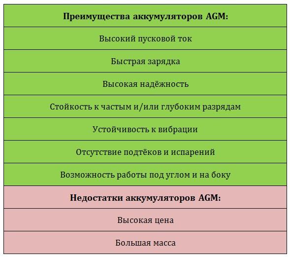 Плюсы и минусы AGM-аккумуляторов