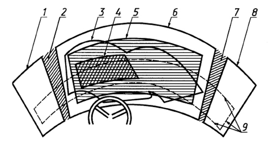 Рисунок из ГОСТ 51266–99, иллюстрирующий переднюю обзорность автомобиля