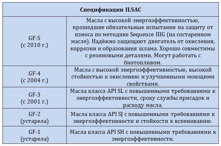 Спецификации ILSAC
