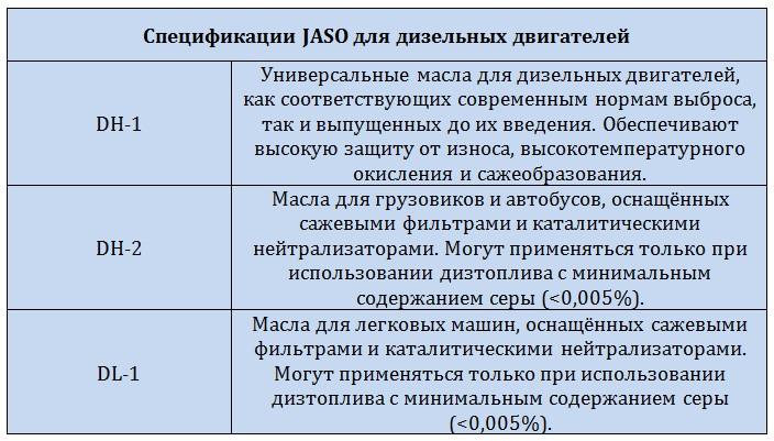 Спецификации JASO для дизельных двигателей