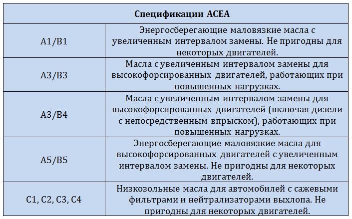 Спецификации ACEA
