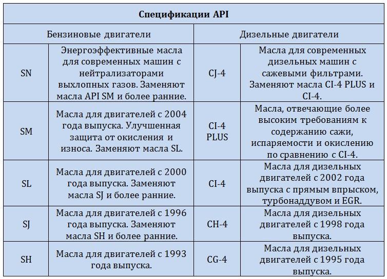 Спеицификаци API