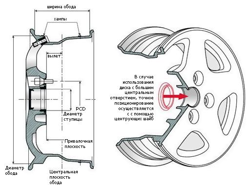 закодировать замок на что влияют проставочные кольца на диски подснежники акварелью